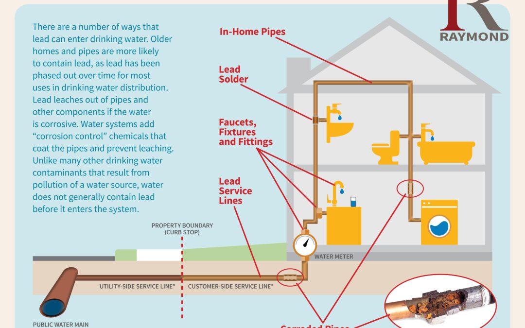 Residential Drinking Water Lead Testing Program